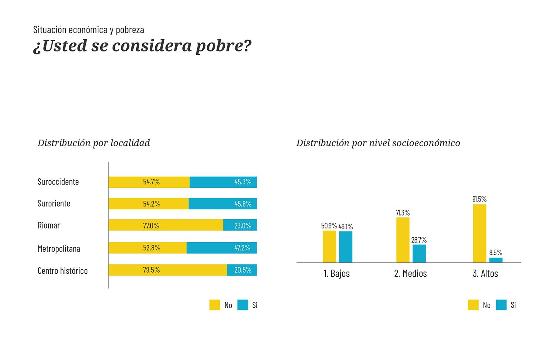 grafico-estadistico-pobreza-perceptiva-baq